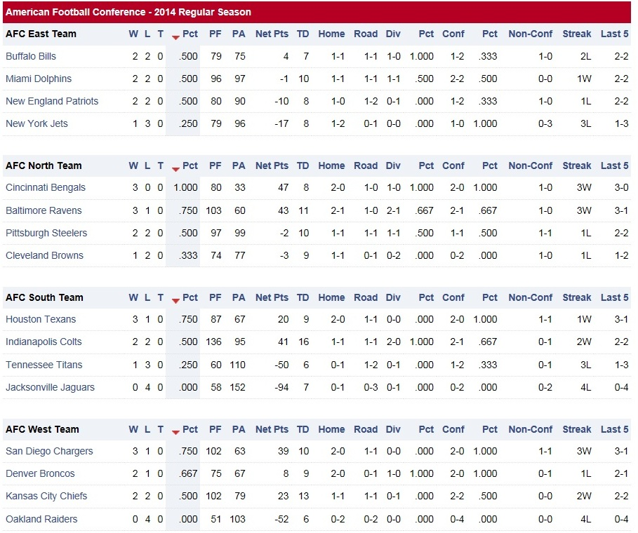 NFL AFC Standings 2014