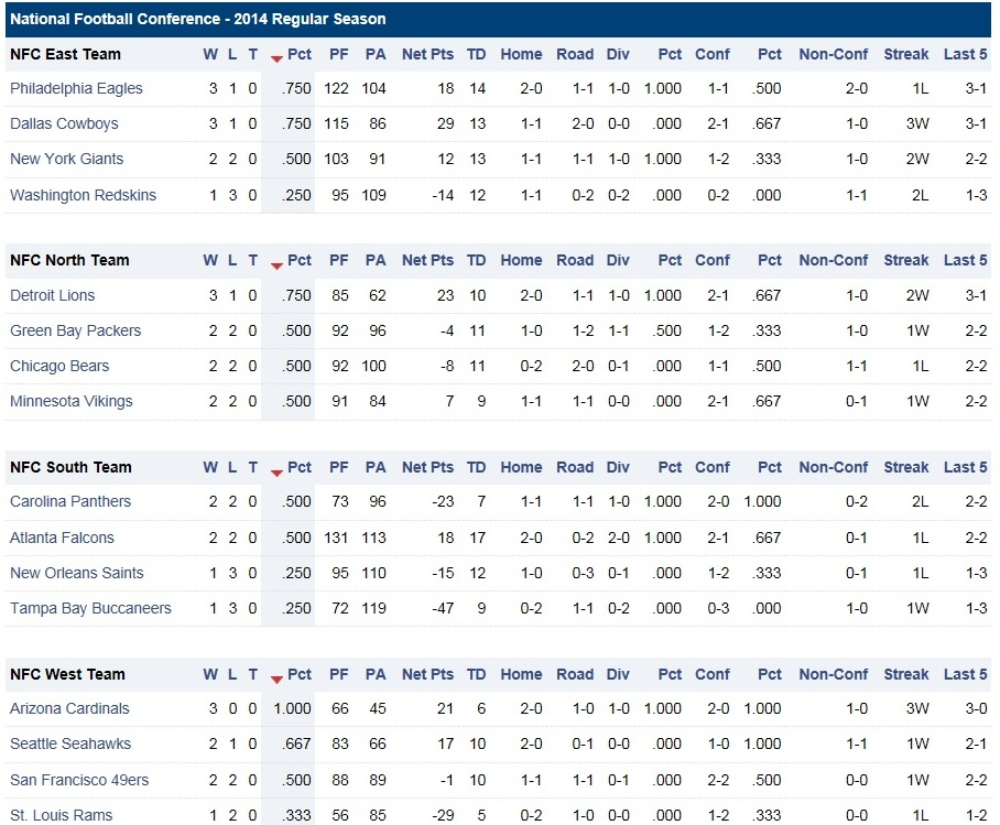 Nfl Standings 2014 2015 | Share The Knownledge